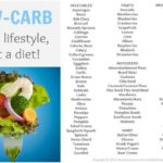 Zero Carb Food List That Can Save Your Life